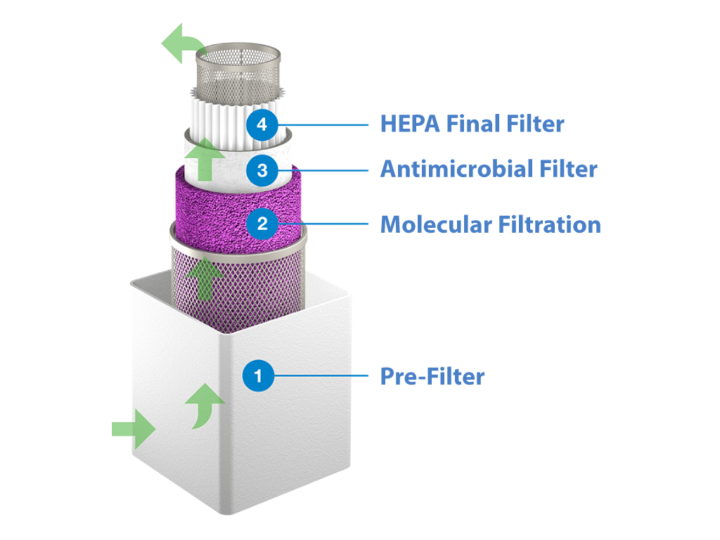 Office Air Filtration Systems